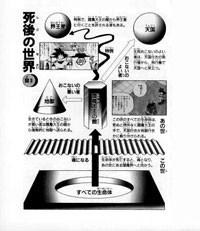 L'autre monde expliqué (Daizenshū 7)
