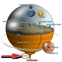 Représentation de l'Univers dans DB